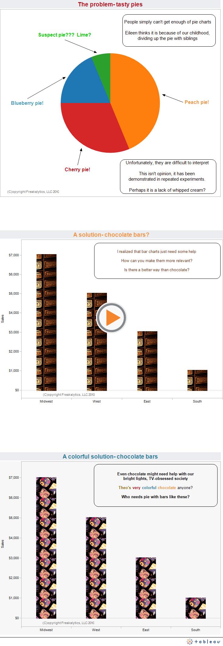 Freakalytics solution to pie charts