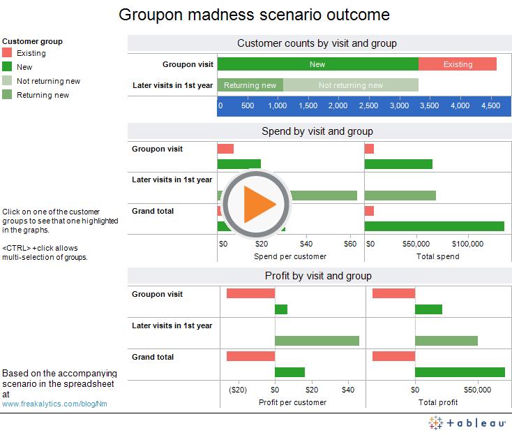 Groupon madness scenario outcome