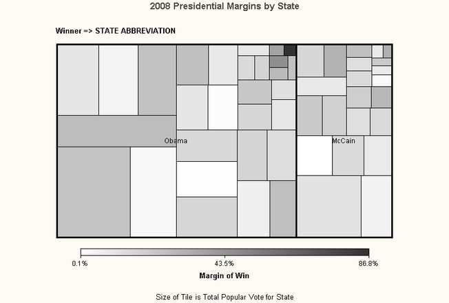 2008 Presidential Election Results on a Tile Chart, Winner by State with Size of State as Box Size and Margin of Victory Grayscale Intensity Coded