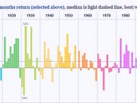 Finance-SnP-stock-market-returns-100-years