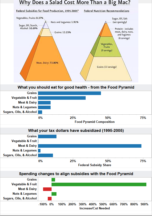 Freakalytics-Agriculutural-subsidies-working-against-the-health-of-America-2
