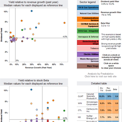 High yield high growth low beta dashboard by Freakalytics 2011 12 square