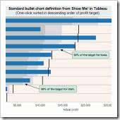 5-Freakalytics-Standard-bullet-chart-sorted-descending-target-150x150