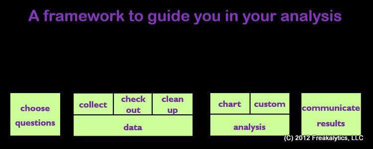 7_Cs_of_Data_Analysis_Accidental_Analyst