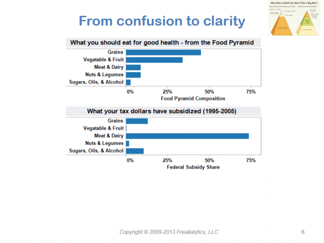 201306_Visual_analytics_best_practices_Why_cant_you_see_my_point_008