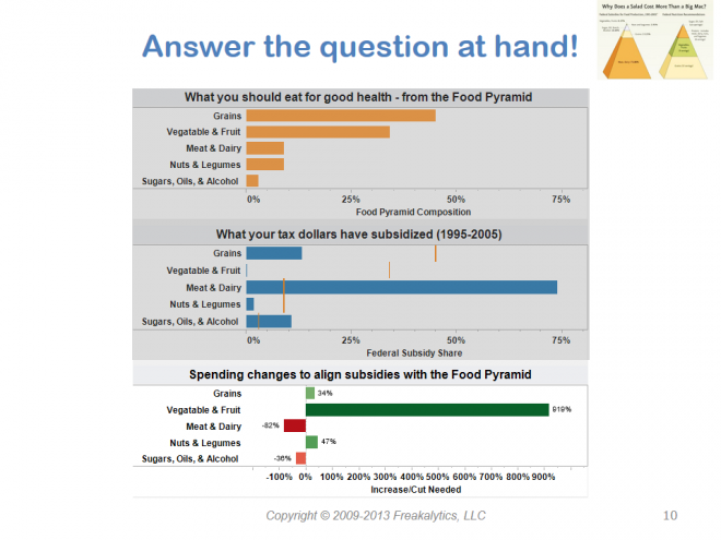 201306_Visual_analytics_best_practices_Why_cant_you_see_my_point_010
