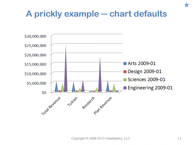 201306_Visual_analytics_best_practices_Why_cant_you_see_my_point_013