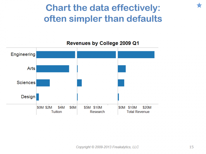 201306_Visual_analytics_best_practices_Why_cant_you_see_my_point_015