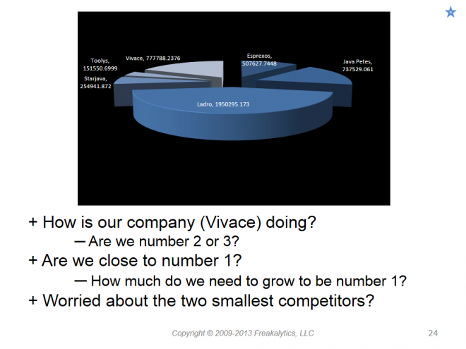 201306_Visual_analytics_best_practices_Why_cant_you_see_my_point_024
