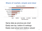 201306_Visual_analytics_best_practices_Why_cant_you_see_my_point_025 thumbnail