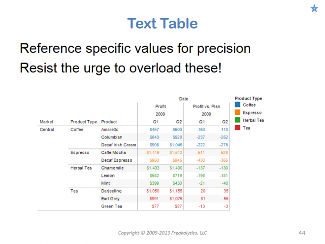 201306_Visual_analytics_best_practices_Why_cant_you_see_my_point_044