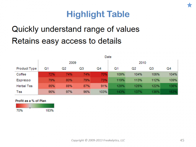 201306_Visual_analytics_best_practices_Why_cant_you_see_my_point_045