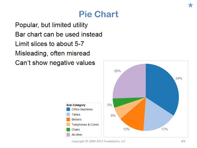 201306_Visual_analytics_best_practices_Why_cant_you_see_my_point_049