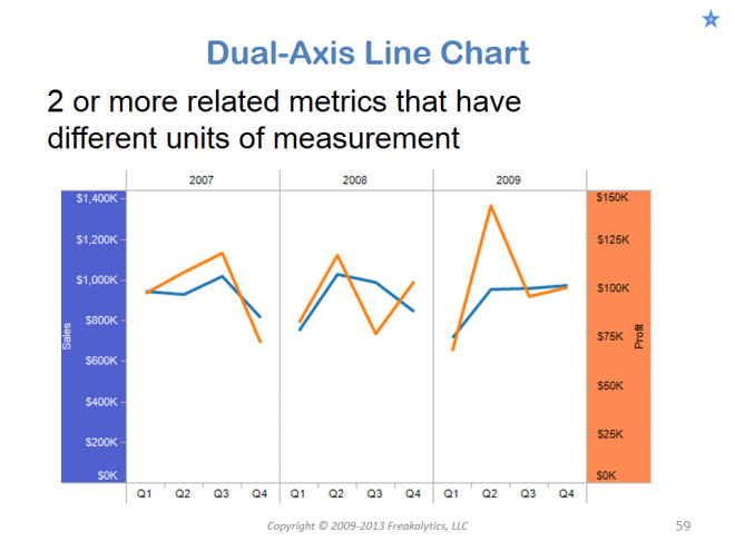 201306_Visual_analytics_best_practices_Why_cant_you_see_my_point_059