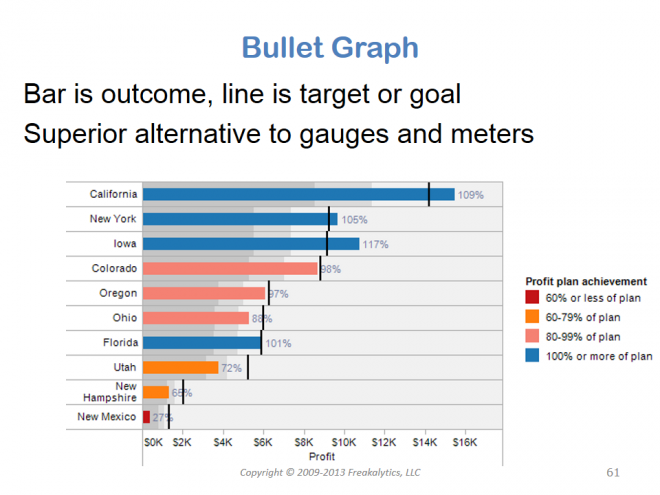 201306_Visual_analytics_best_practices_Why_cant_you_see_my_point_061