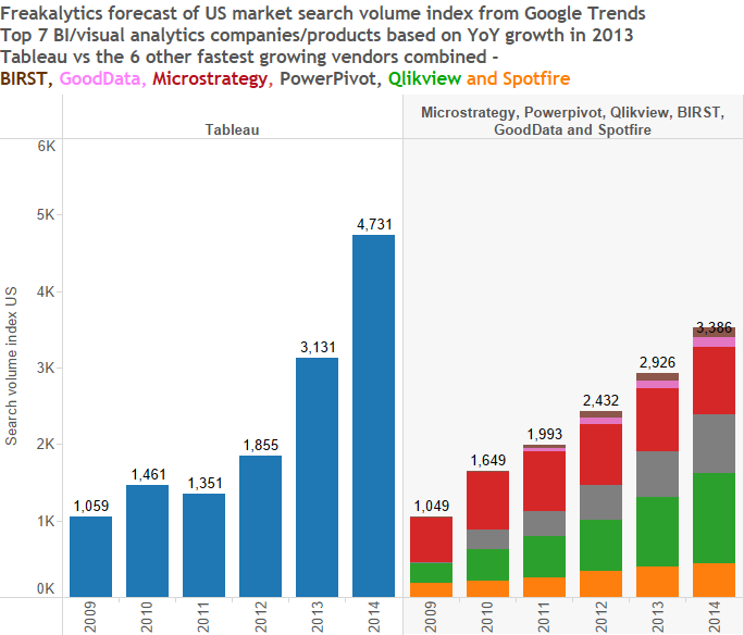 2014-BI-growth-forecast-by-freakalytics-top-5-tableau-versus-next-6