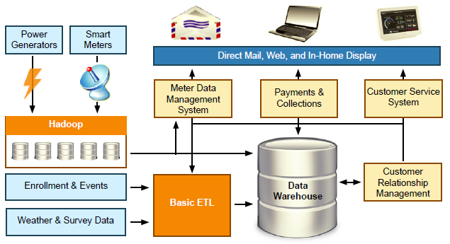 A spin-free explanation of data warehouse versus big data