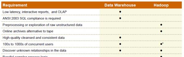 simple-guide-big-data-versus-data-warehouse