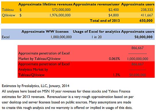 Potential second generation BI Market Tableau QlikView 201401 by Freakalytics