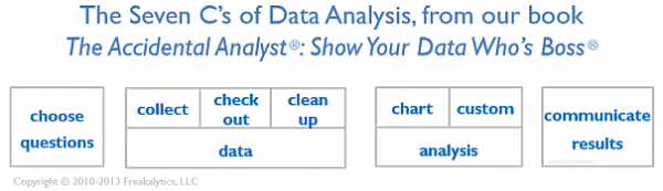 The_7Cs_of_Data_Analysis_Copyright_Freakalytics_LLC_605_175