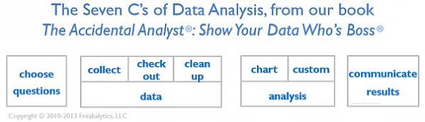 The_7Cs_of_Data_Analysis_Copyright_Freakalytics_LLC_605_175