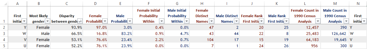 Download US American first names and initials to predict gender sex 2