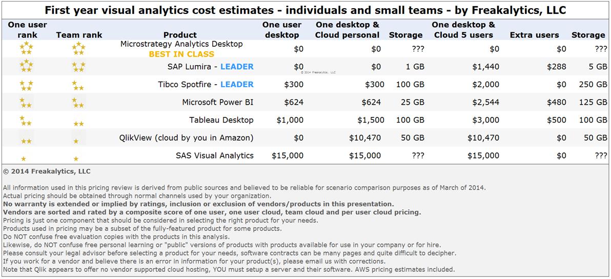 PowerTrip_Analytics_Detailed_One_Year_Cost_2014_by_Freakalytics