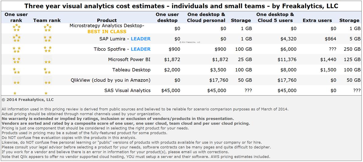 PowerTrip_Analytics_Detailed_Three_Year_Cost_2014_by_Freakalytics