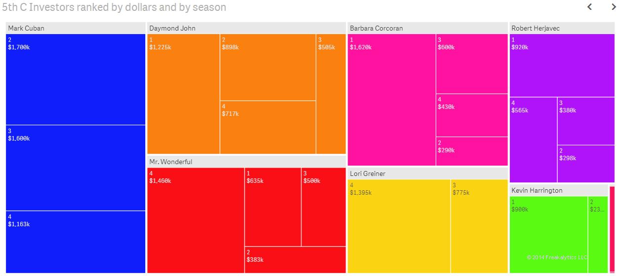 03-Shark-Tank-Freakalytics-dollars-by-investor-per-season-tile-chart-treemap