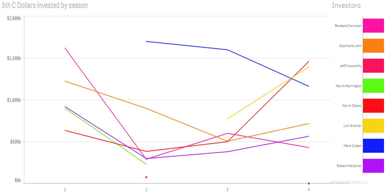 04-Shark-Tank-Freakalytics-dollars-by-investor-per-season-line-chart