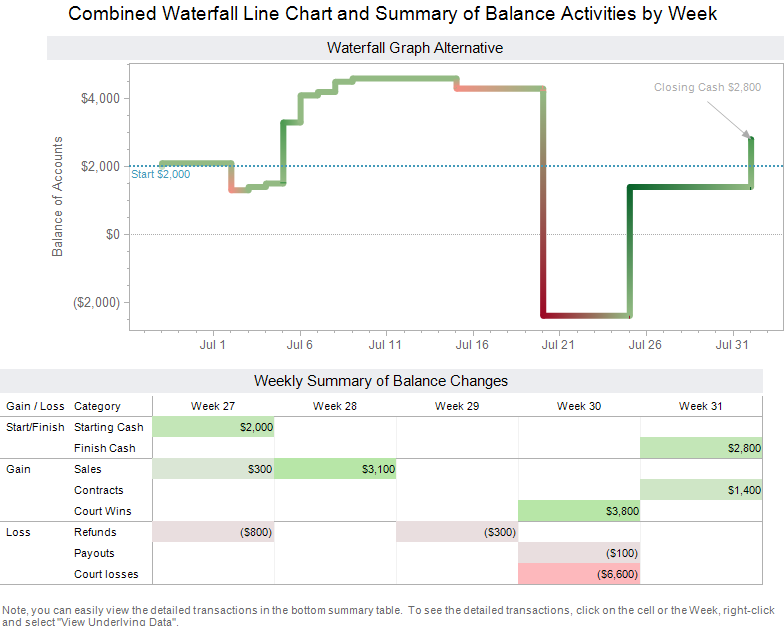 Alternative_Waterfall_Chart_Tableau_Freakalytics