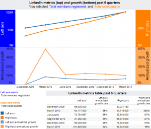 LinkedIn (NYSE symbol LNKD) IPO, analysis & insights from their SEC filing and estimates