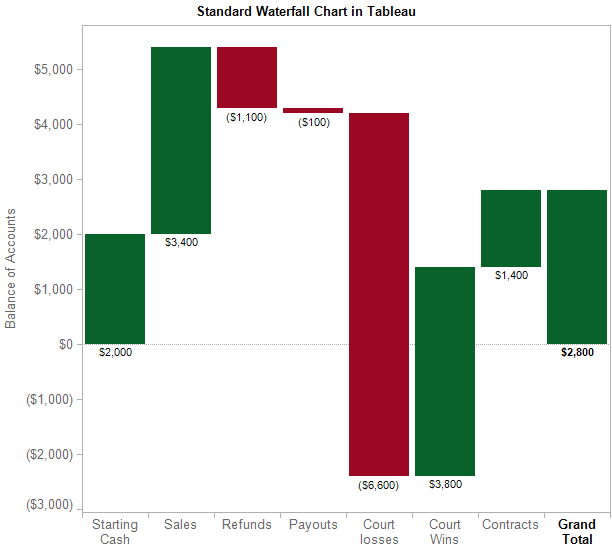 Standard_Waterfall_Chart_Tableau_Freakalytics