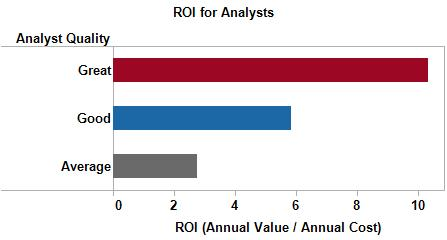 Great Analysts ROI